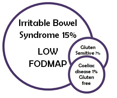 The Differences Between Coeliac Disease, Gluten Sensitivity And IBS